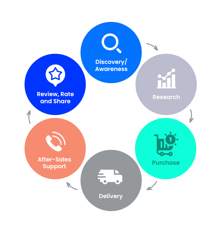 Customer Journey Mapping Strategies - Part 1 Graphic 2