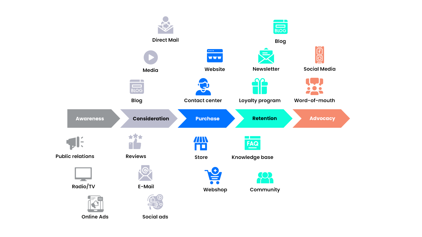 Customer Journey Mapping Strategies - Part 1 Graphic